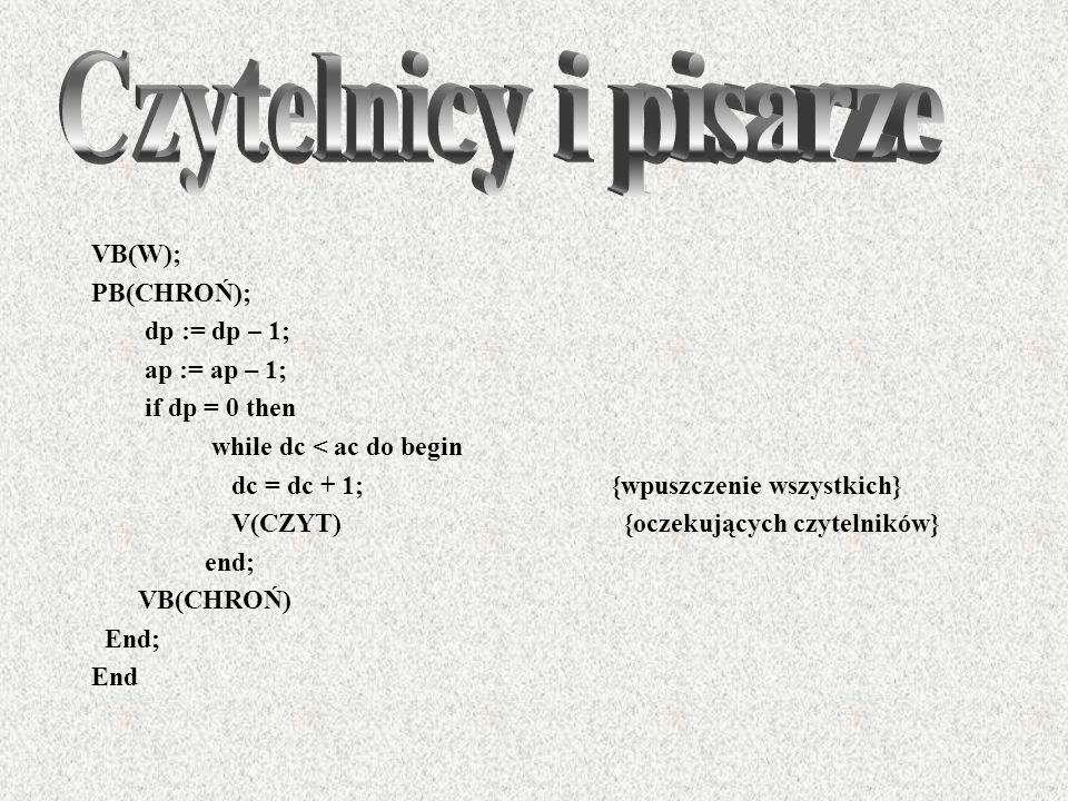 Czytelnicy i pisarze VB(W); PB(CHROŃ); dp := dp – 1; ap := ap – 1;