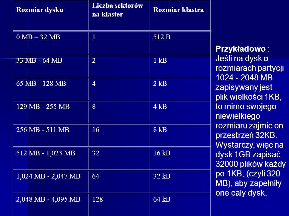 Rozmiar dysku Liczba sektorów na klaster. Rozmiar klastra. 0 MB – 32 MB. 1. 512 B. 33 MB - 64 MB.