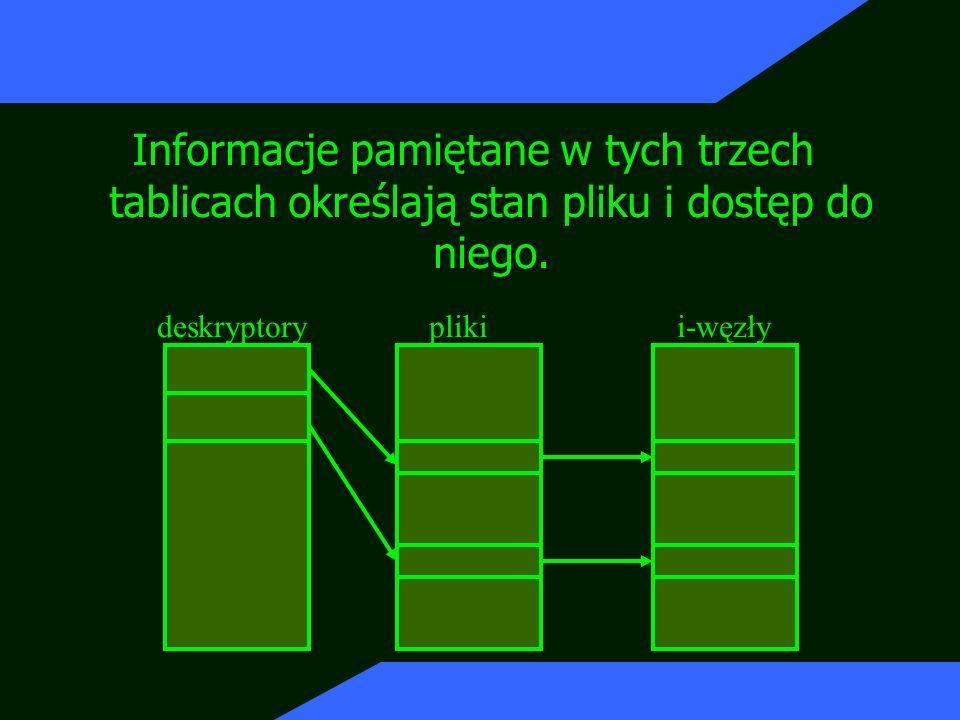 Informacje pamiętane w tych trzech tablicach określają stan pliku i dostęp do niego.