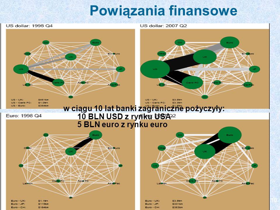 Powiązania finansowe w ciągu 10 lat banki zagraniczne pożyczyły: