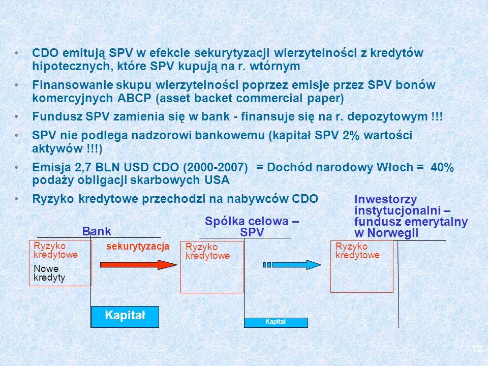 Spólka celowa – SPV Bank Kapitał