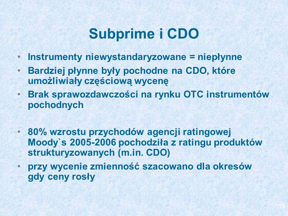 Subprime i CDO Instrumenty niewystandaryzowane = niepłynne