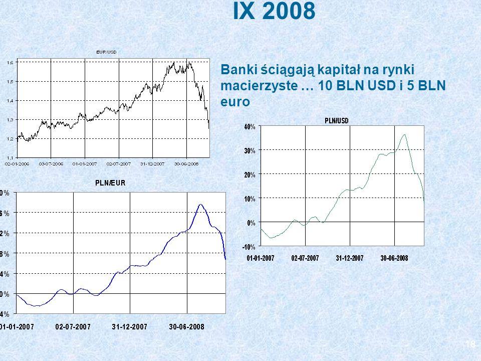 IX 2008 Banki ściągają kapitał na rynki macierzyste … 10 BLN USD i 5 BLN euro
