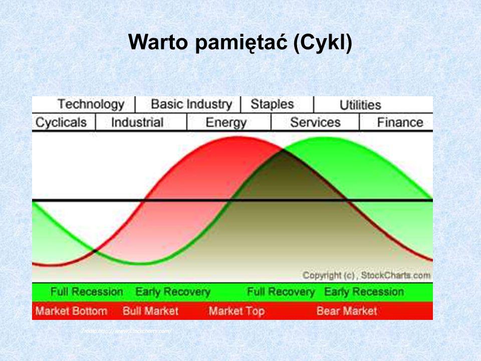 Warto pamiętać (Cykl) Źródło:http://www.stockcharts.com/
