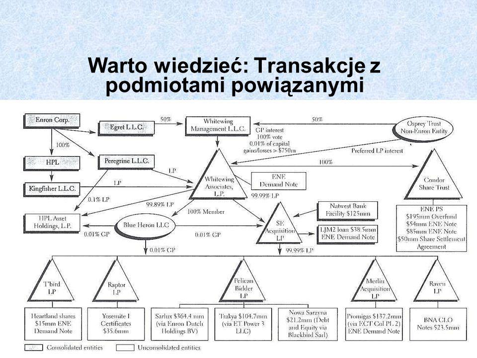 Warto wiedzieć: Transakcje z podmiotami powiązanymi