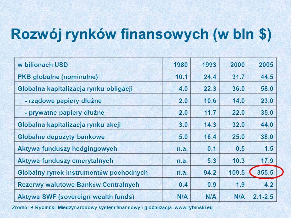 Rozwój rynków finansowych (w bln $)