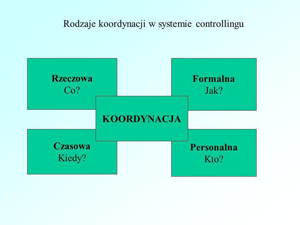 Rodzaje koordynacji w systemie controllingu