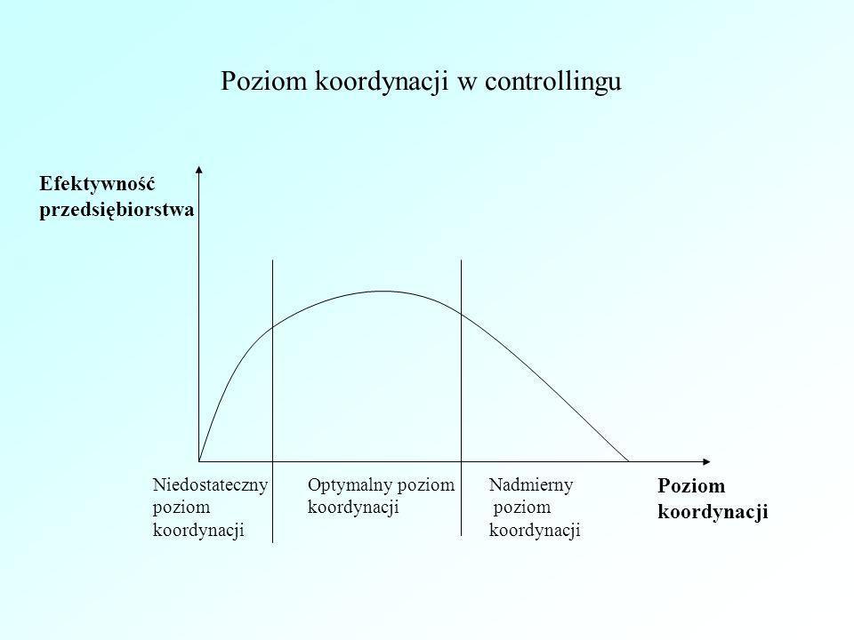Poziom koordynacji w controllingu