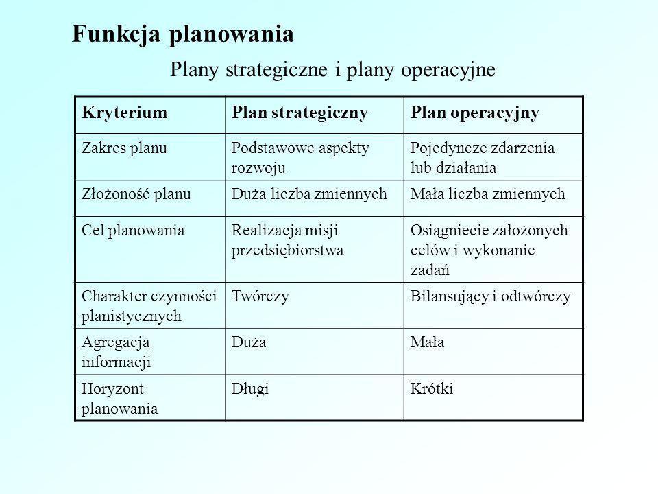 Funkcja planowania Plany strategiczne i plany operacyjne Kryterium