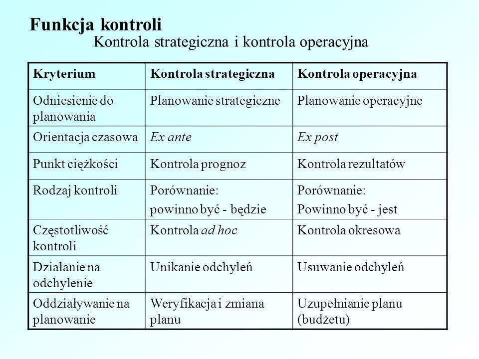 Funkcja kontroli Kontrola strategiczna i kontrola operacyjna Kryterium