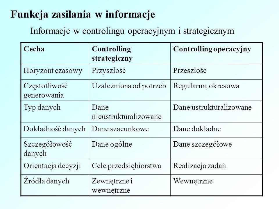 Funkcja zasilania w informacje