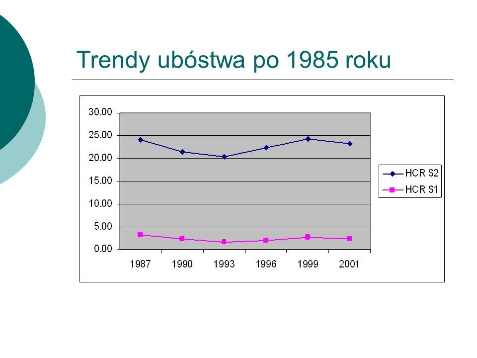 Trendy ubóstwa po 1985 roku