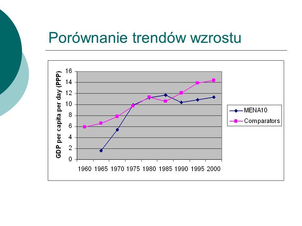 Porównanie trendów wzrostu
