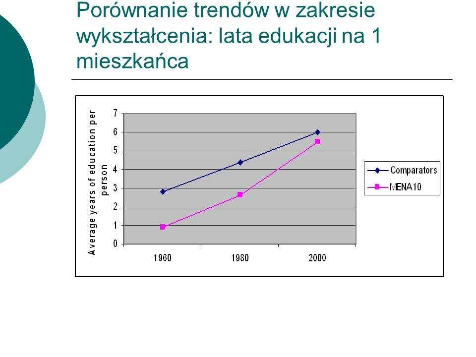 Porównanie trendów w zakresie wykształcenia: lata edukacji na 1 mieszkańca