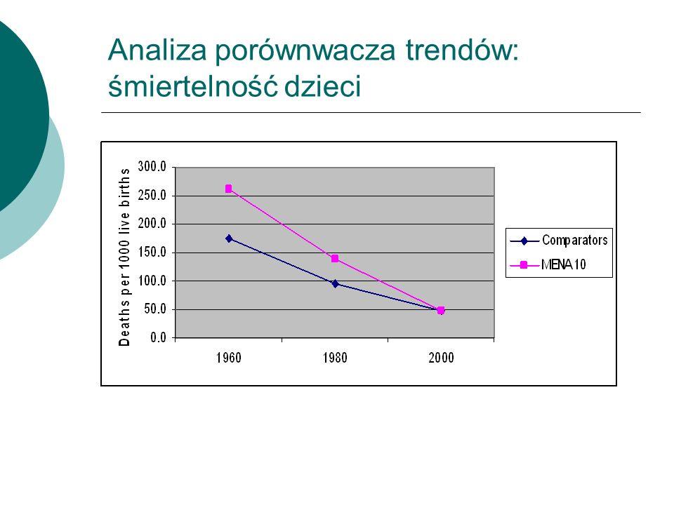 Analiza porównwacza trendów: śmiertelność dzieci