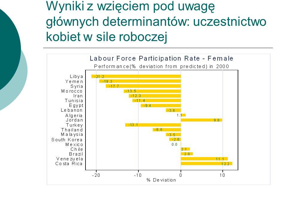 Wyniki z wzięciem pod uwagę głównych determinantów: uczestnictwo kobiet w sile roboczej