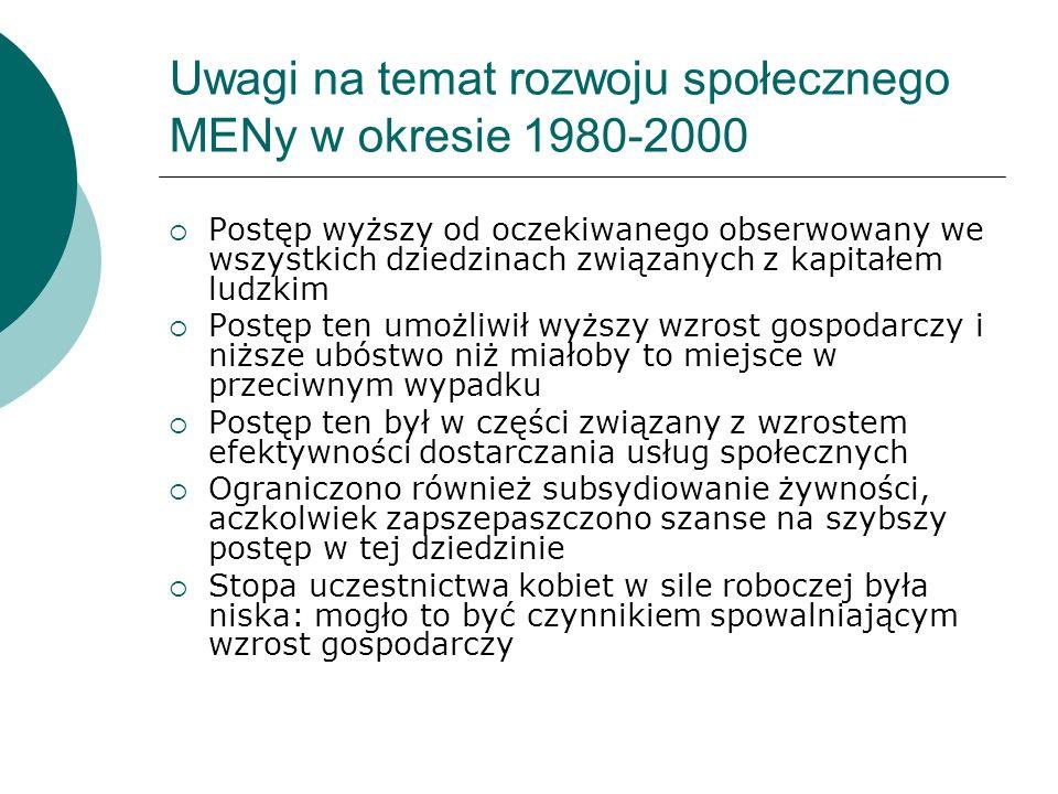 Uwagi na temat rozwoju społecznego MENy w okresie 1980-2000