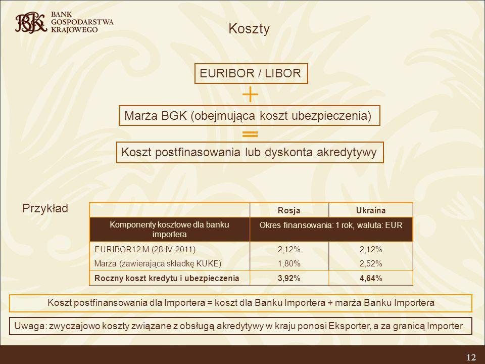 Koszty EURIBOR / LIBOR Marża BGK (obejmująca koszt ubezpieczenia)