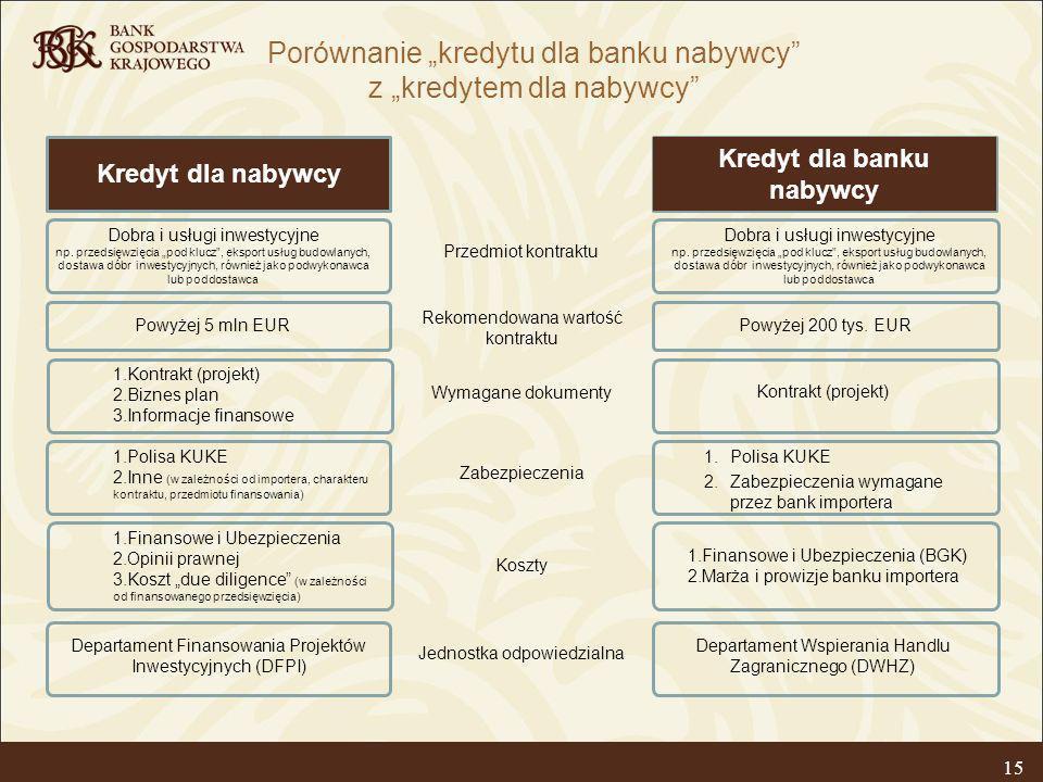 Kredyt dla banku nabywcy