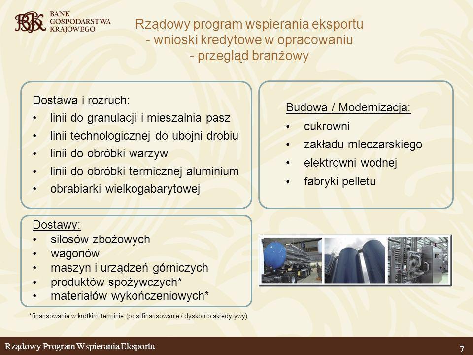 Rządowy Program Wspierania Eksportu