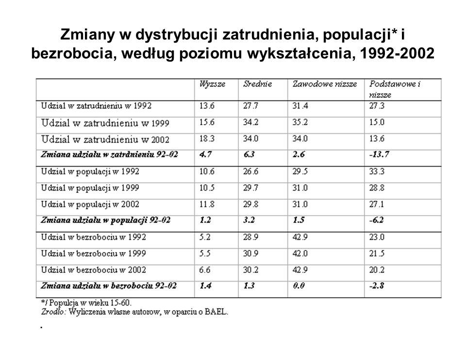 Zmiany w dystrybucji zatrudnienia, populacji