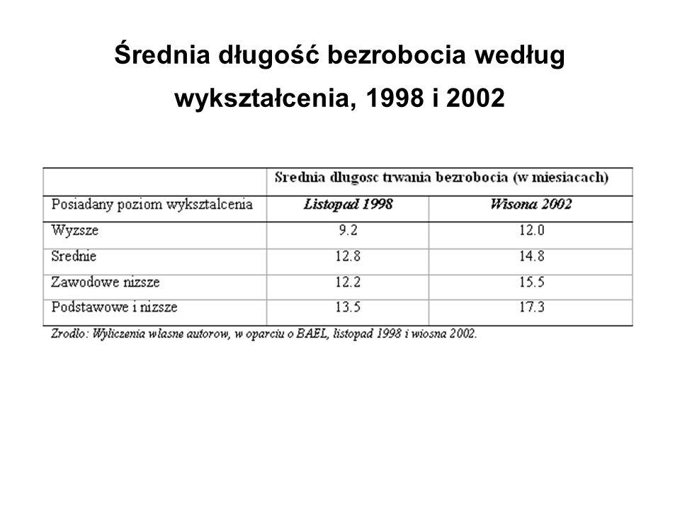 Średnia długość bezrobocia według wykształcenia, 1998 i 2002