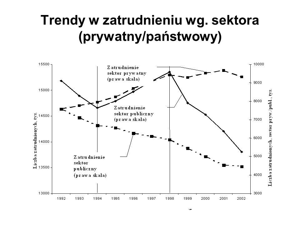 Trendy w zatrudnieniu wg. sektora (prywatny/państwowy)