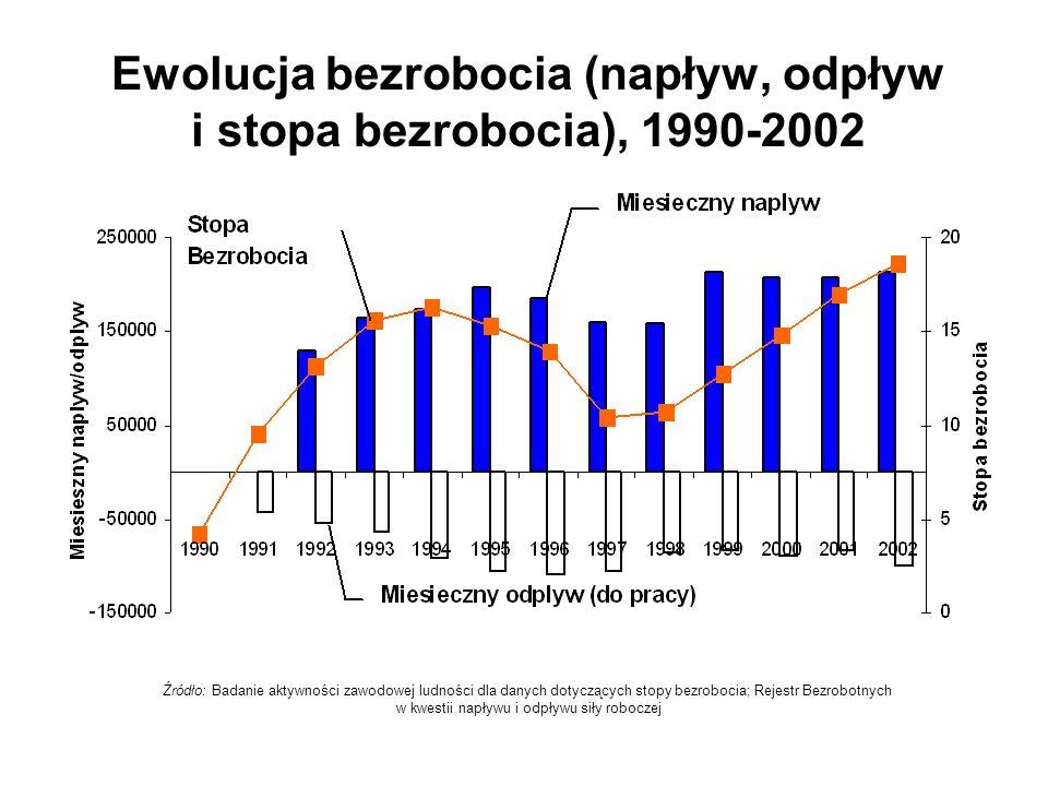 Ewolucja bezrobocia (napływ, odpływ i stopa bezrobocia), 1990-2002