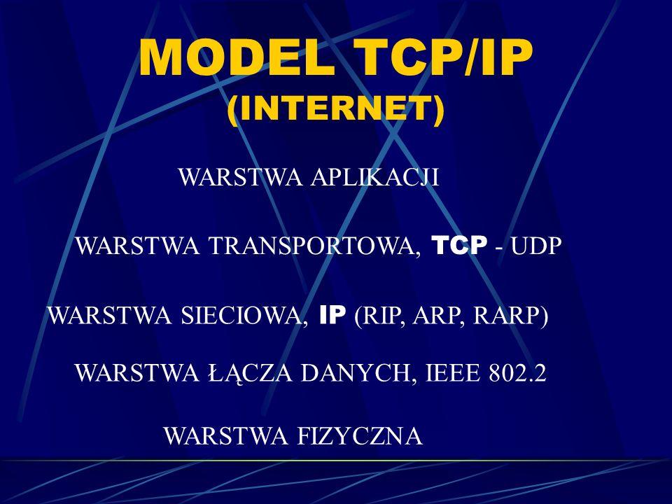 MODEL TCP/IP (INTERNET)