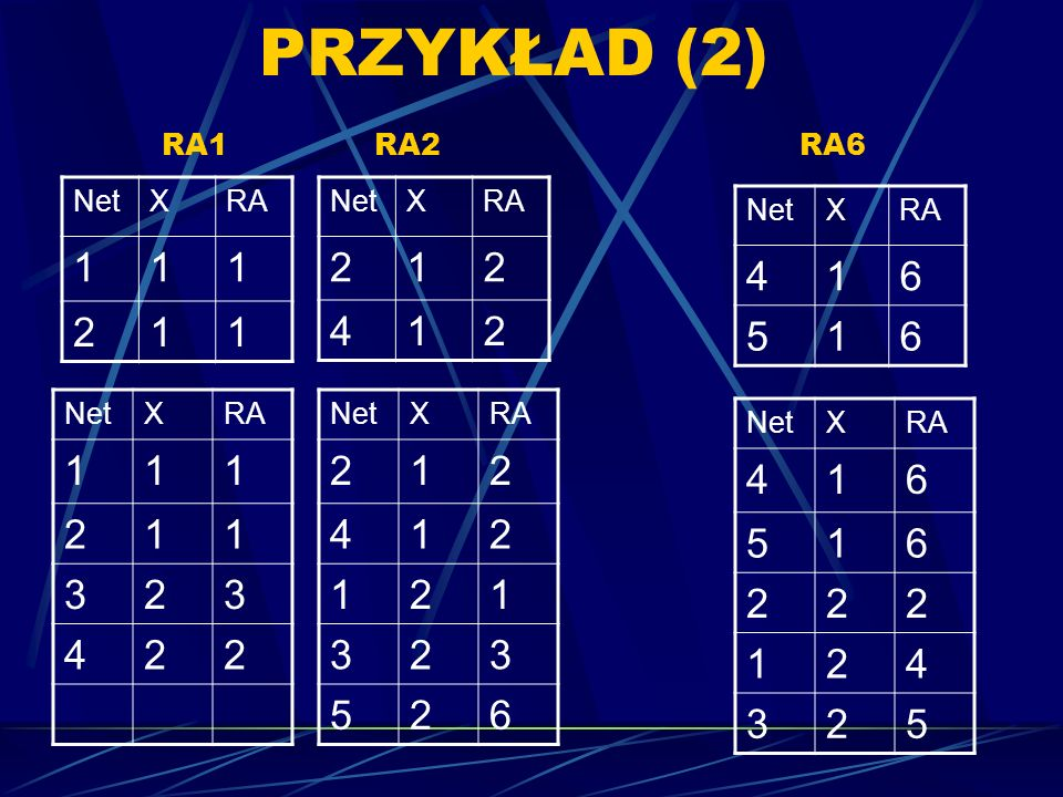 PRZYKŁAD (2) RA1 RA2 RA6 Net. X. RA. 1. 2. Net. X. RA. 2. 1. 4. Net. X. RA. 4. 1.