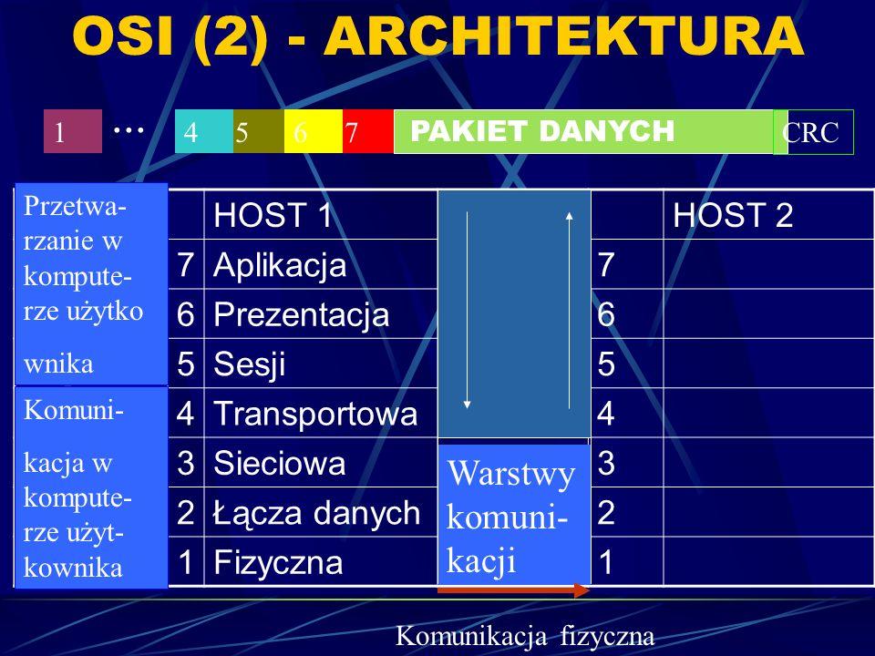 OSI (2) - ARCHITEKTURA ... Warstwy komuni-kacji HOST 1 HOST 2 7
