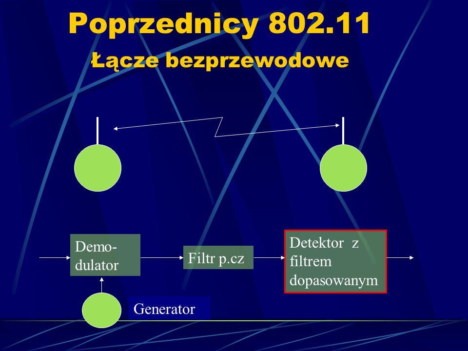 Poprzednicy 802.11 Łącze bezprzewodowe