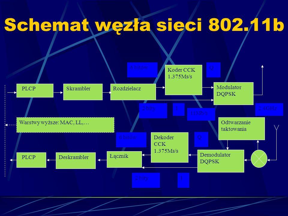Schemat węzła sieci 802.11b I 2 bity Demodulator DQPSK PLCP