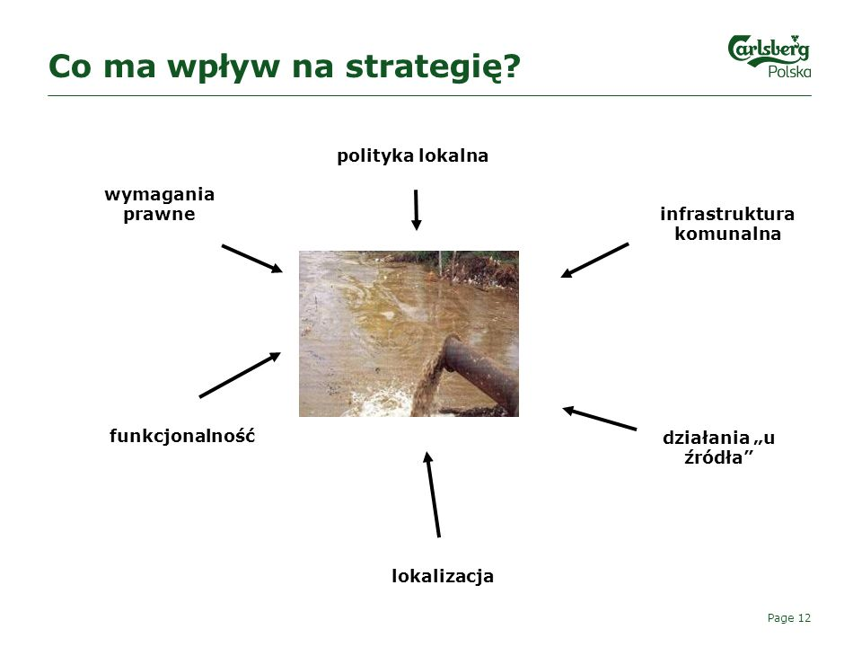 Co ma wpływ na strategię
