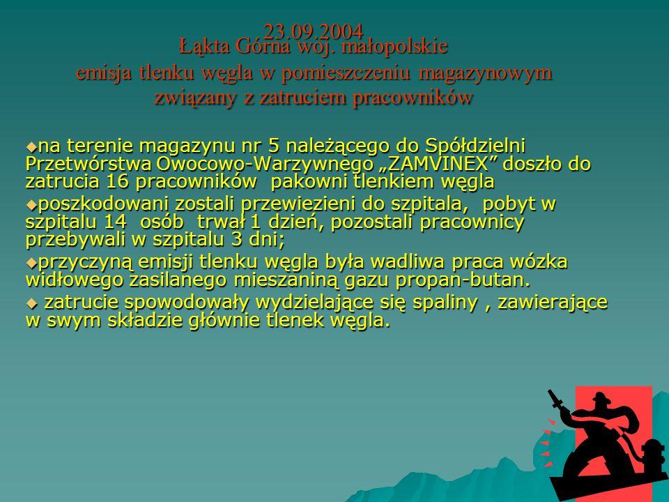 23.09.2004 Łąkta Górna woj. małopolskie emisja tlenku węgla w pomieszczeniu magazynowym związany z zatruciem pracowników