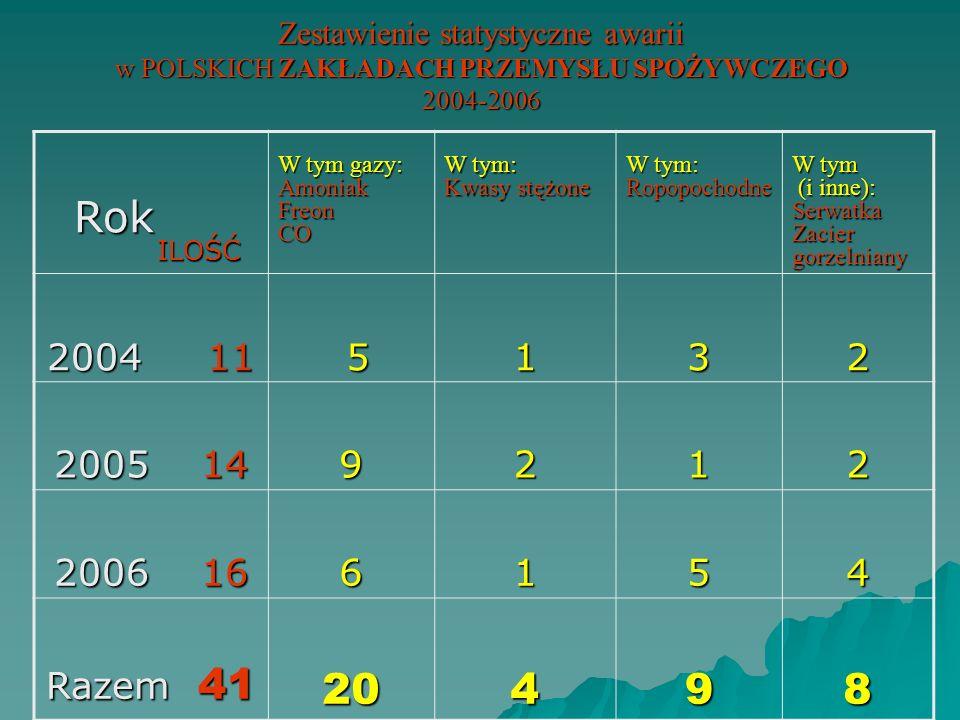 Zestawienie statystyczne awarii w POLSKICH ZAKŁADACH PRZEMYSŁU SPOŻYWCZEGO 2004-2006