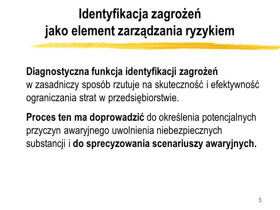 Identyfikacja zagrożeń jako element zarządzania ryzykiem