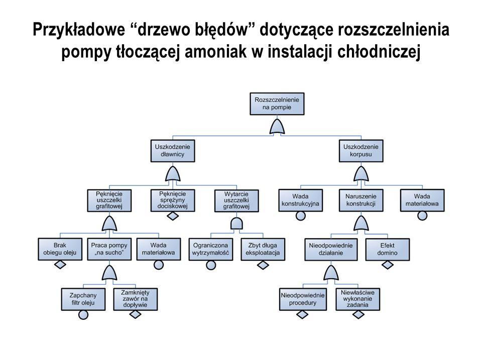 Przykładowe drzewo błędów dotyczące rozszczelnienia pompy tłoczącej amoniak w instalacji chłodniczej