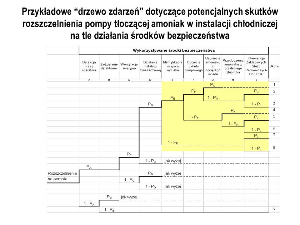 Przykładowe drzewo zdarzeń dotyczące potencjalnych skutków rozszczelnienia pompy tłoczącej amoniak w instalacji chłodniczej na tle działania środków bezpieczeństwa