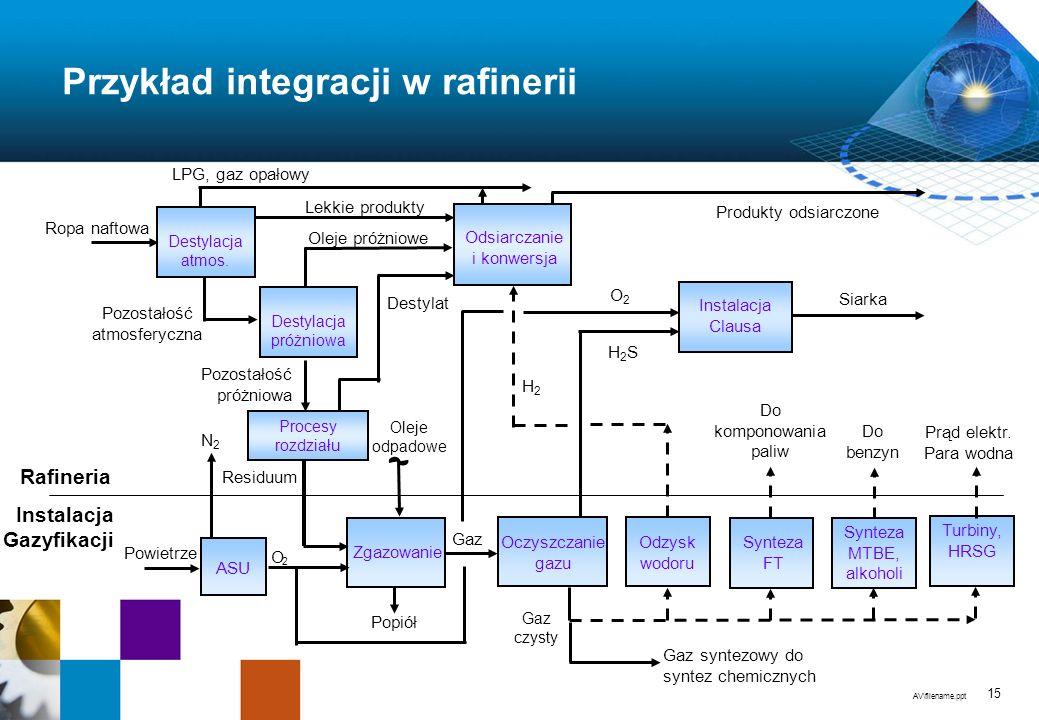 Przykład integracji w rafinerii