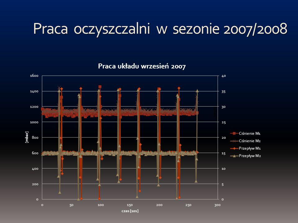 Praca oczyszczalni w sezonie 2007/2008