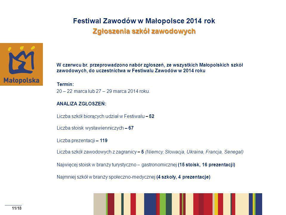 Festiwal Zawodów w Małopolsce 2014 rok Zgłoszenia szkół zawodowych
