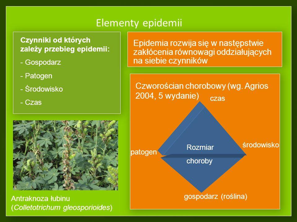 Elementy epidemii Epidemia rozwija się w następstwie zakłócenia równowagi oddziałujących na siebie czynników.