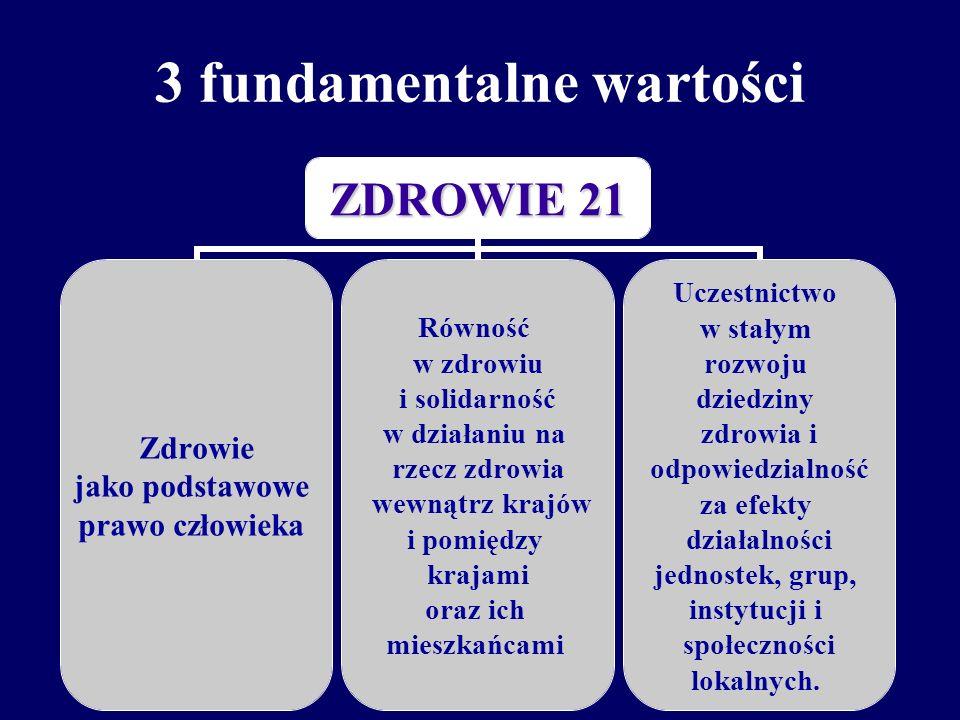 3 fundamentalne wartości