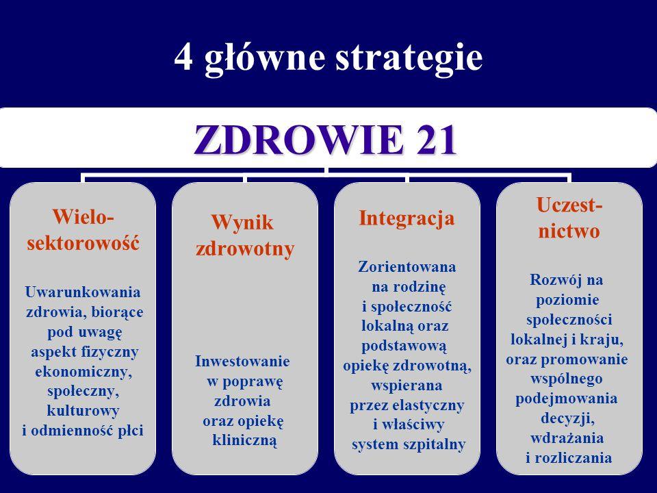4 główne strategie