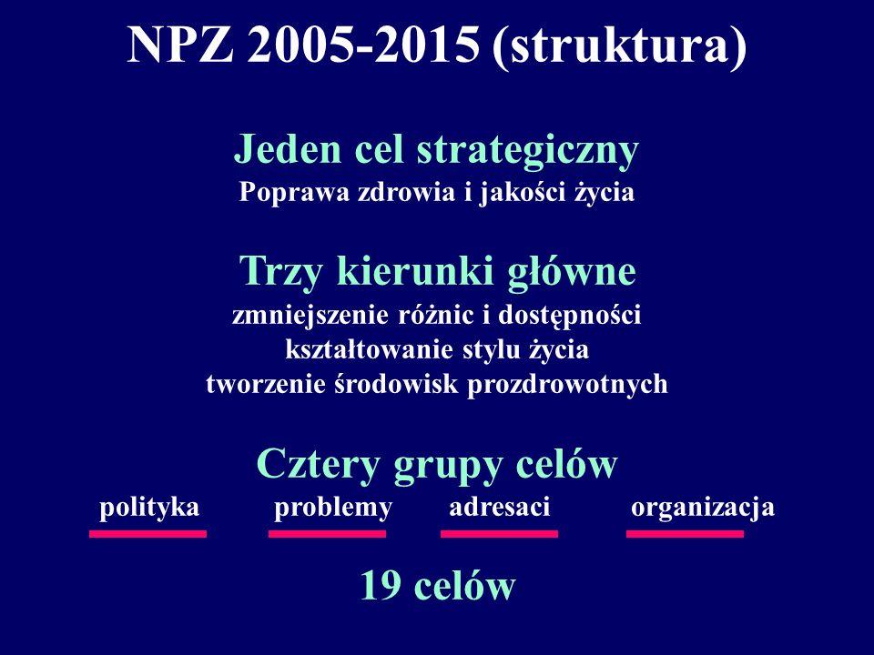 NPZ 2005-2015 (struktura) Jeden cel strategiczny Poprawa zdrowia i jakości życia Trzy kierunki główne zmniejszenie różnic i dostępności kształtowanie stylu życia tworzenie środowisk prozdrowotnych Cztery grupy celów polityka problemy adresaci organizacja 19 celów