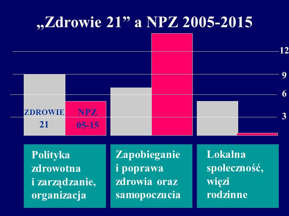 """""""Zdrowie 21 a NPZ 2005-2015 Lokalna społeczność, więzi rodzinne"""