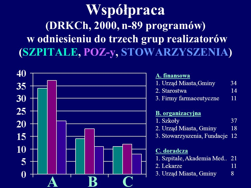 Współpraca (DRKCh, 2000, n-89 programów) w odniesieniu do trzech grup realizatorów (SZPITALE, POZ-y, STOWARZYSZENIA)