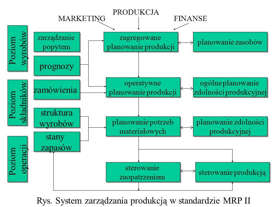zdolności produkcyjnej