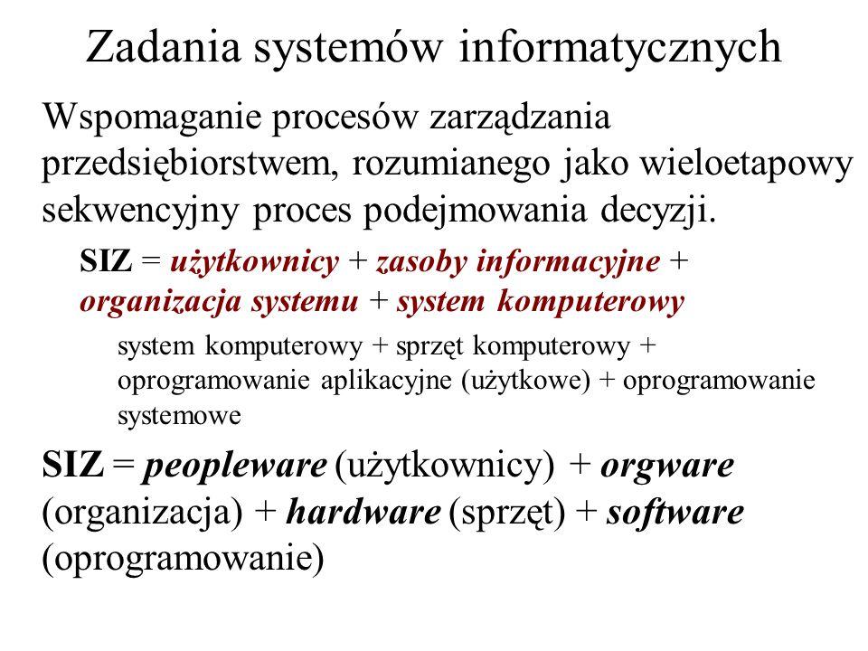 Zadania systemów informatycznych